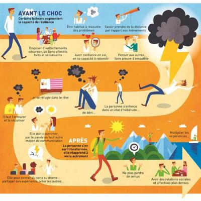 Infographie resilience